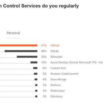 Developers Survey